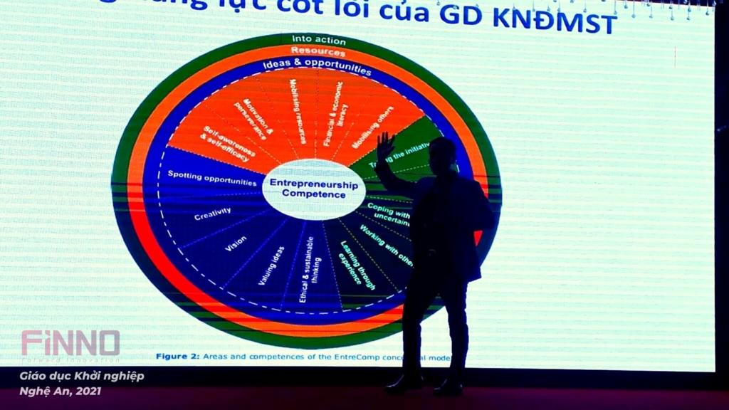 FiNNO - Giáo dục khởi nghiệp Nghệ An 2021